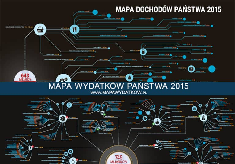 Mapy Wydatków i Dochodów Państwa 2015