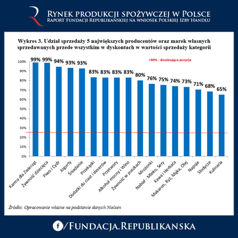 """Czy polska żywność rzeczywiście jest polska? Raport """"Rynek produkcji spożywczej w Polsce"""""""
