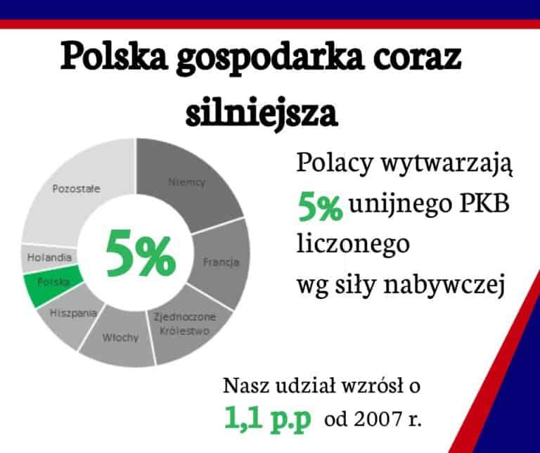 Coraz większy kawałek tortu dla Polski w Unii Europejskiej